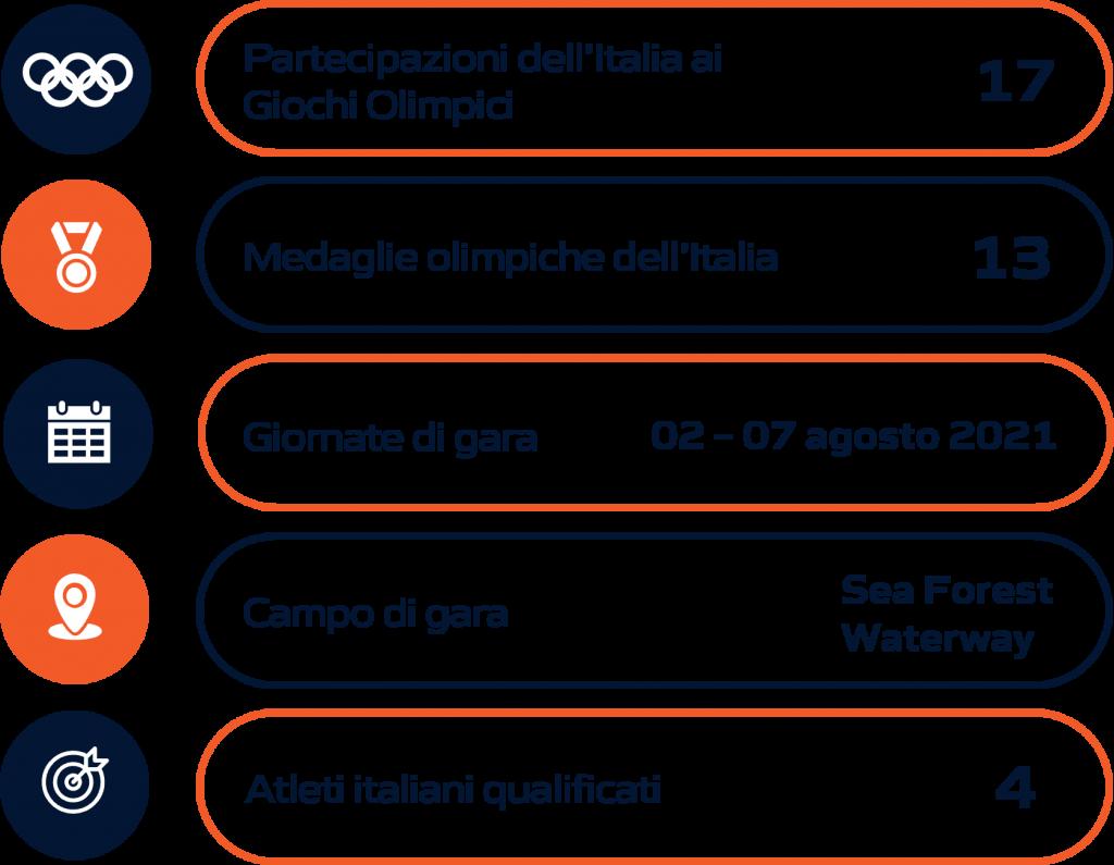 Schema riassuntivo Canoa velocità Olimpiadi Tokyo 2020