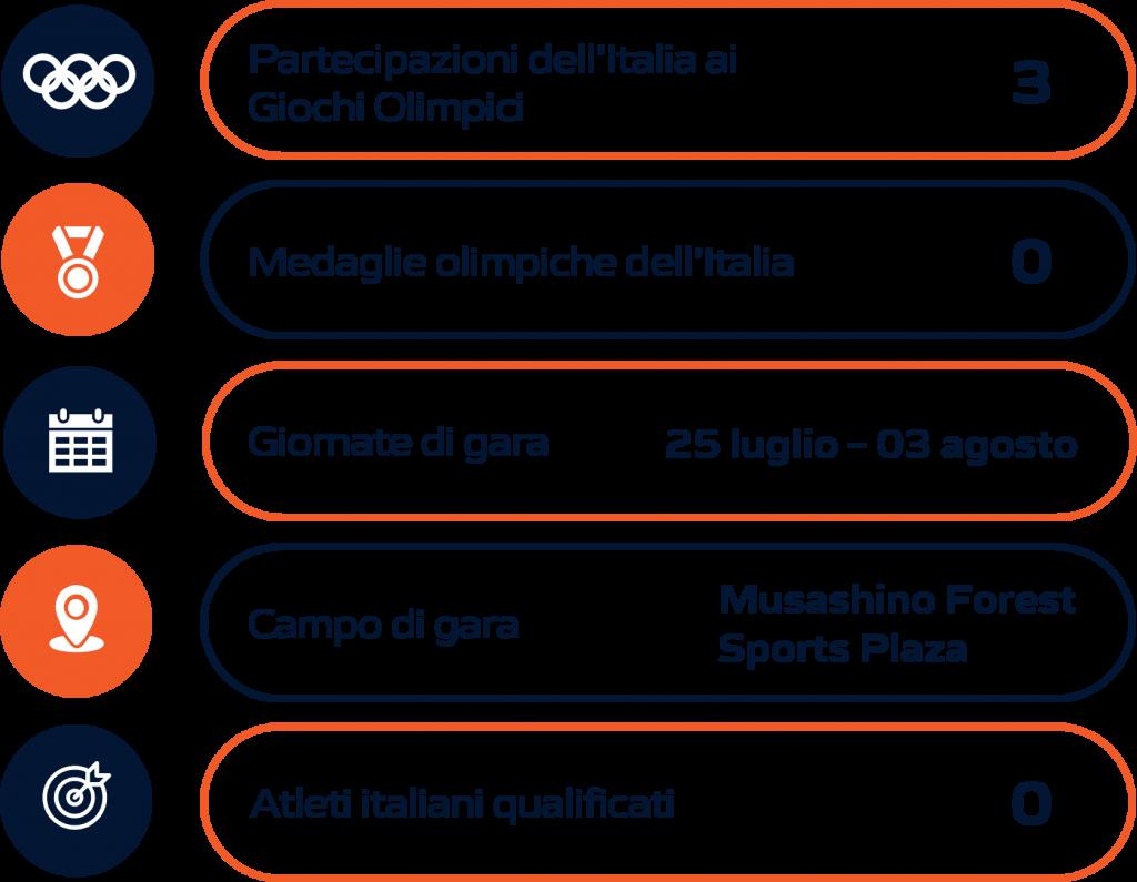 Schema riassuntivo Badminton Olimpiadi Tokyo 2020