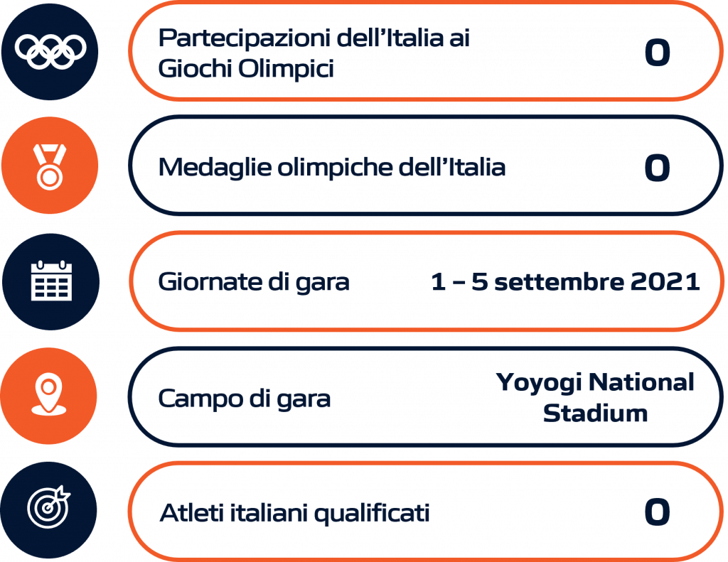 Schema riassuntivo para badminton Paralimpiadi Tokyo 2020