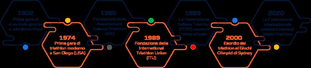 Storia triathlon