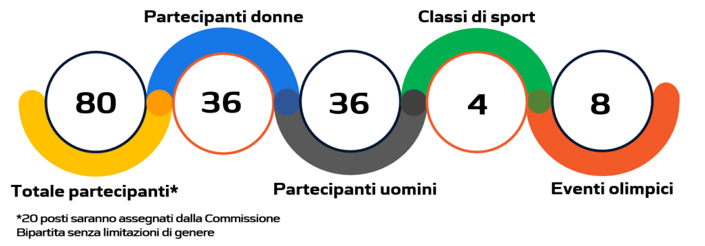 Statistiche paratriathlon Tokyo 2020