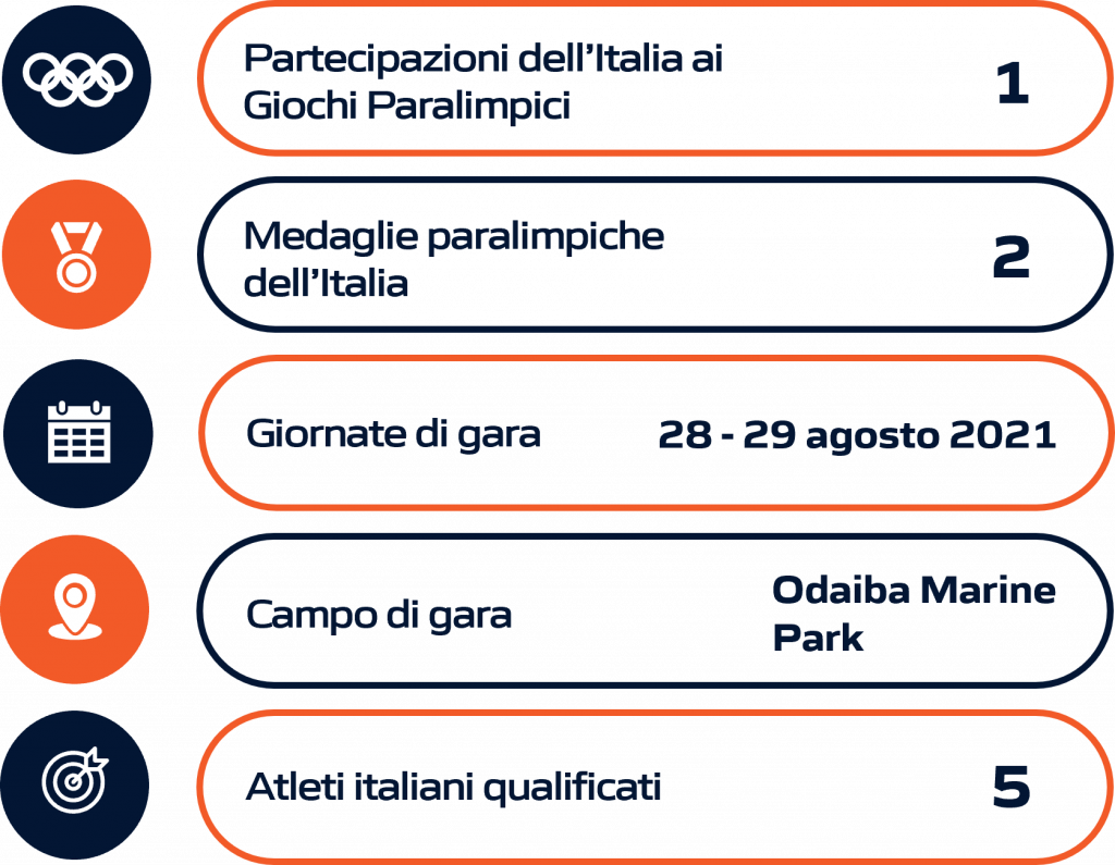 Schema riassuntivo paratriathlon Paralimpiadi Tokyo 2020