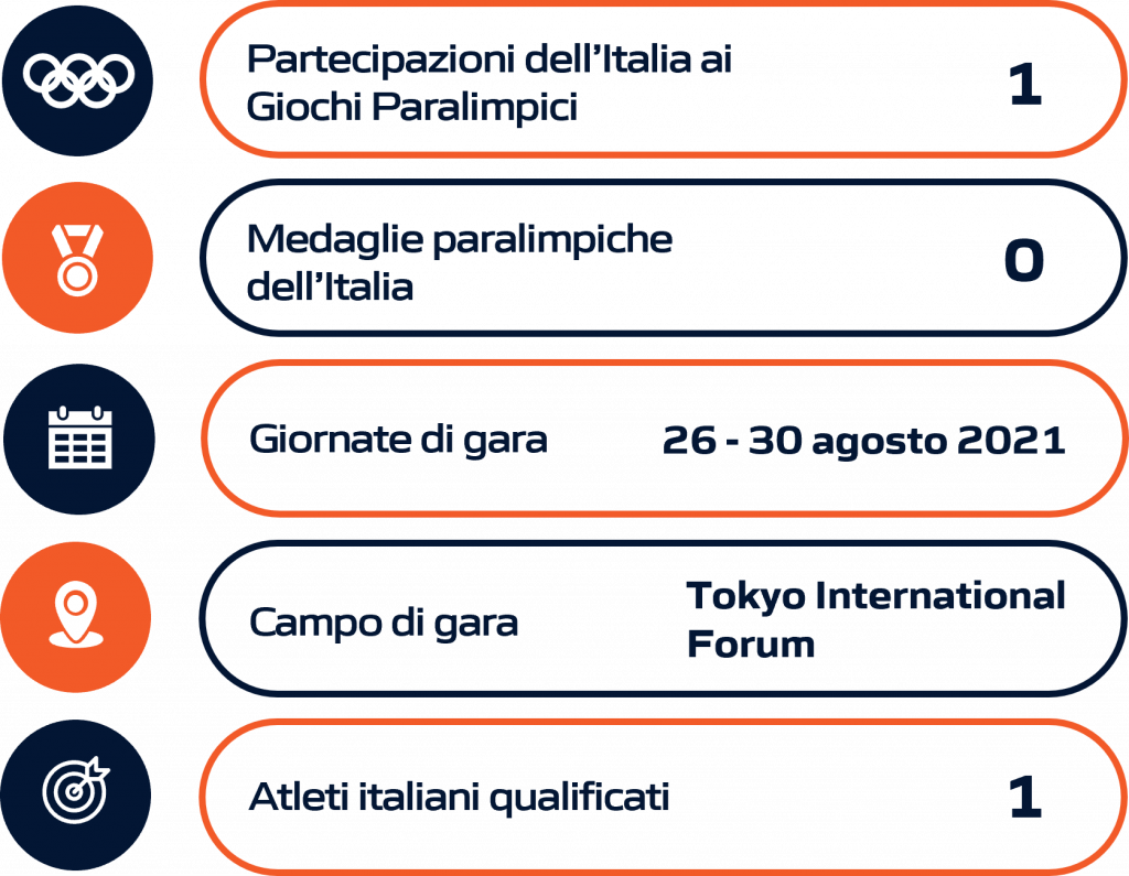 Schema riassuntivo Pesistica paralimpica Paralimpiadi Tokyo 2020