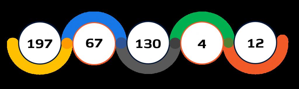 Statistiche ciclismo su stradaTokyo 2020