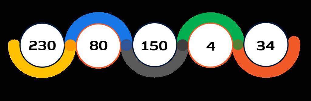 Statistiche paraciclismo su strada Tokyo 2020