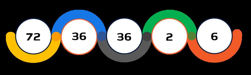 Statistiche pentathlon moderno Tokyo 2020