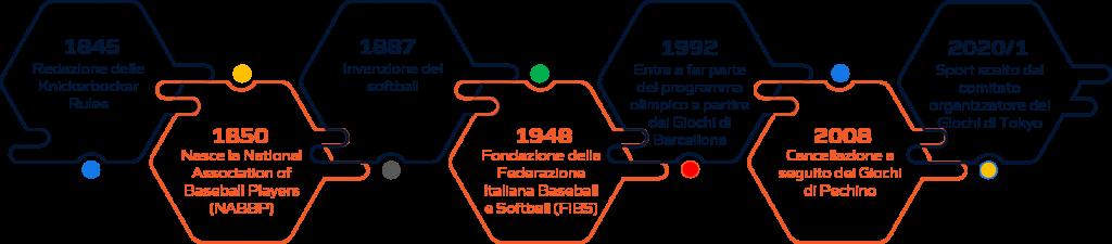 Storia baseball softball
