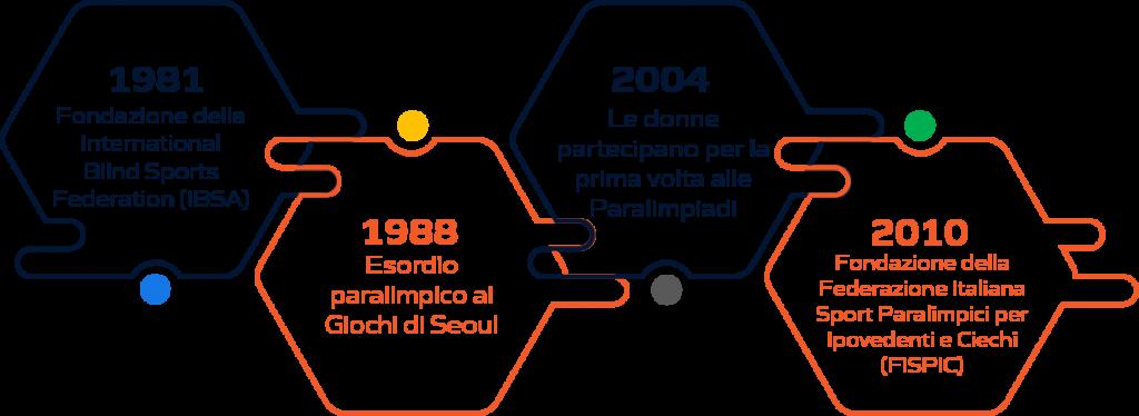 Storia judo paralimpico