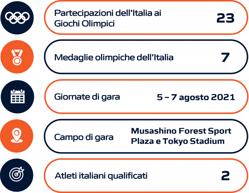 Schema riassuntivo Pentathlon moderno Olimpiadi Tokyo 2020