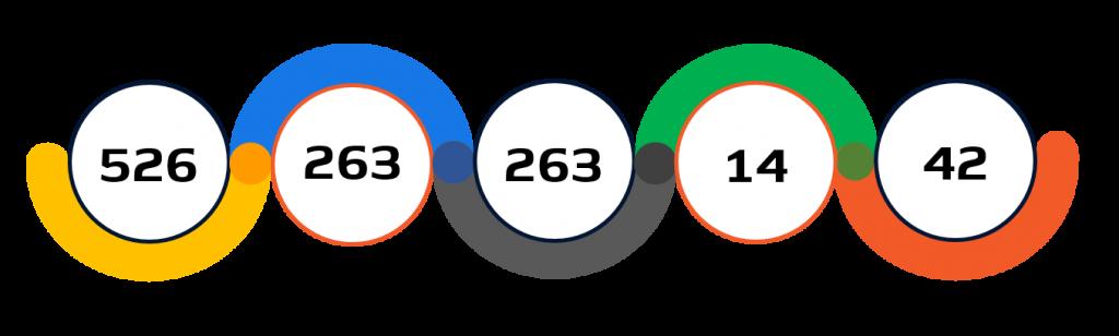 Statistiche canottaggio Tokyo 2020