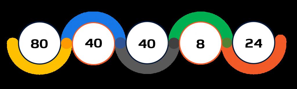 Statistiche karate Tokyo 2020