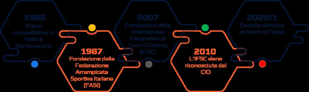 Storia arrampicata sportiva