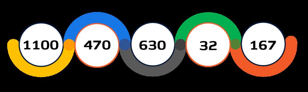 Statistiche atletica paralimpica Tokyo 2020