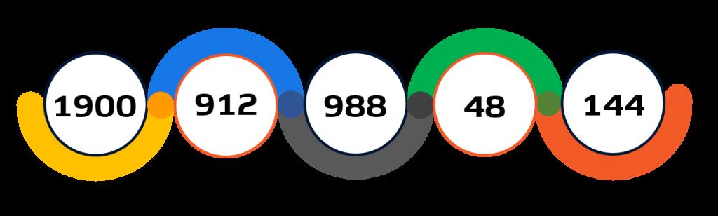 Statistiche atletica Tokyo 2020
