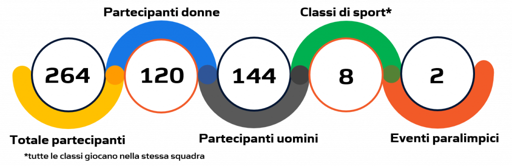 Statistiche basket in carrozzina Tokyo 2020