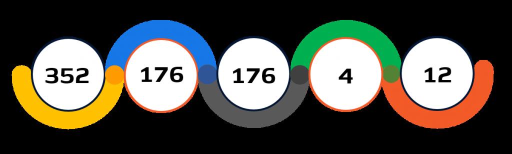 Statistiche basket Tokyo 2020
