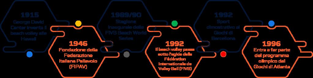 Storia beach volley