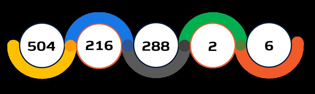 Statistiche calcio Tokyo 2020