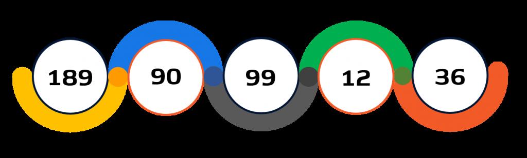 Statistiche ciclismo su pista Tokyo 2020