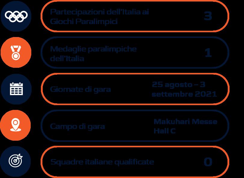 Schema riassuntivo goalball Olimpiadi Tokyo 2020