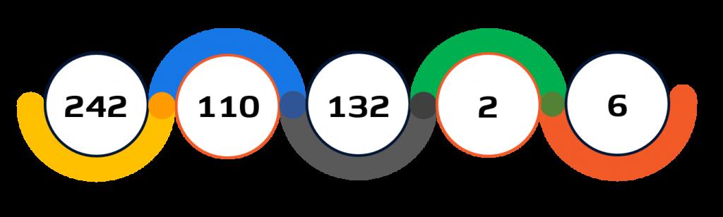 Statistiche pallanuoto Tokyo 2020
