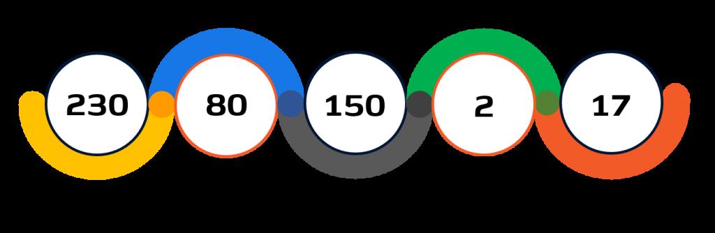 Statistiche paraciclismo su pista Tokyo 2020