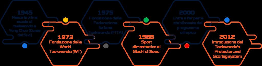 Storia taekwondo