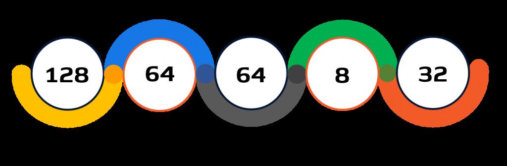 Statistiche taekwondo Tokyo 2020