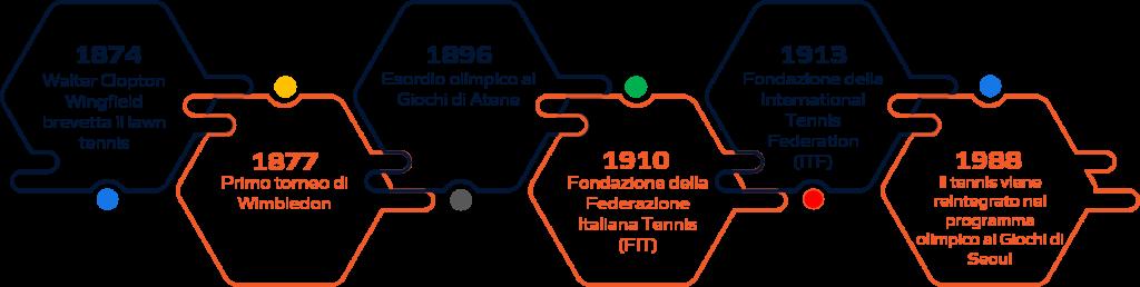 Storia tennis