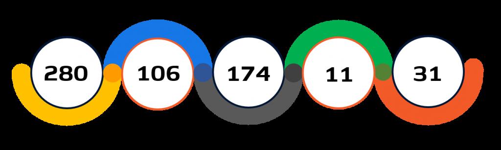 Statistiche tennistavolo paralimpico Tokyo 2020
