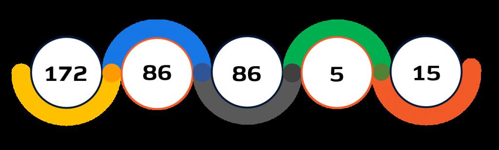 Statistiche tennistavolo  Tokyo 2020