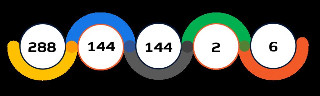 Statistiche pallavolo Tokyo 2020