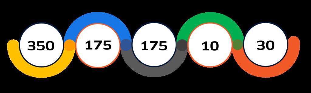 Statistiche vela Tokyo 2020