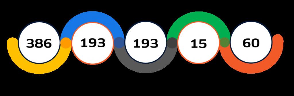 Statistiche Judo Tokyo 2020