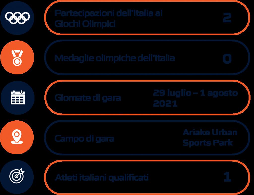 Schema riassuntivo BMX Olimpiadi Tokyo 2020