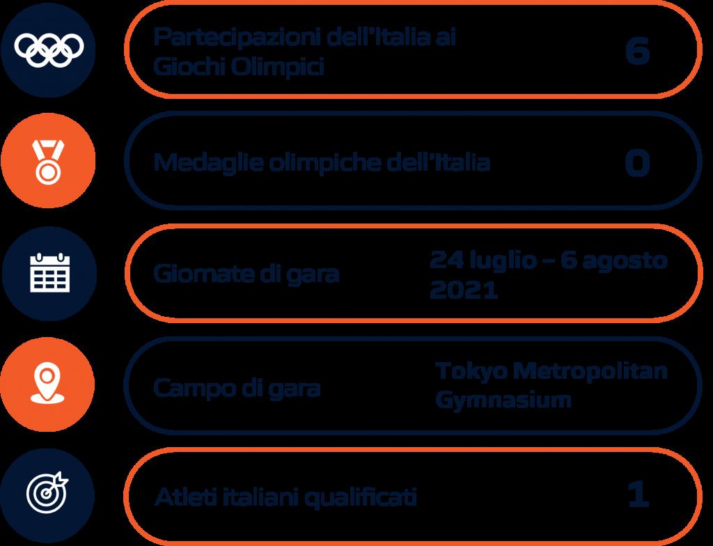 Schema riassuntivo Tennistavolo Olimpiadi Tokyo 2020
