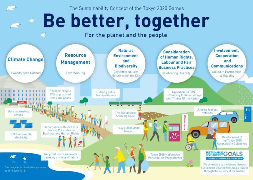 sostenibilità tokyo 2020